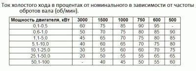 Таблица примерных соотношений для асинхронных типов двигателей
