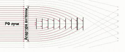 Рефракция сигнала