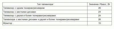 Значение Pbasic в зависимости от типа телевизора
