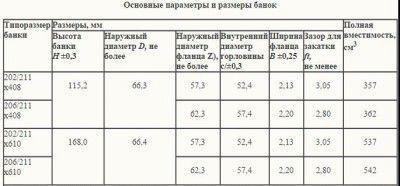 График параметров