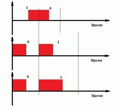Инфракрасный сигнал пульта