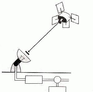 Выравнивание частоты для сигнала
