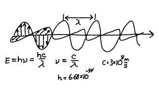 Электромагнитные волны для спутниковой антенны