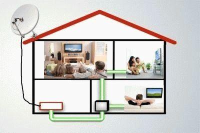 Схема подключения телевидения в частном доме