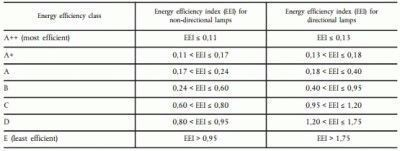 Степени энергоэффективности