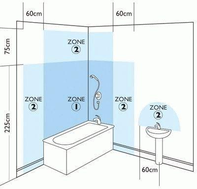Мокрая зона ванной комнаты