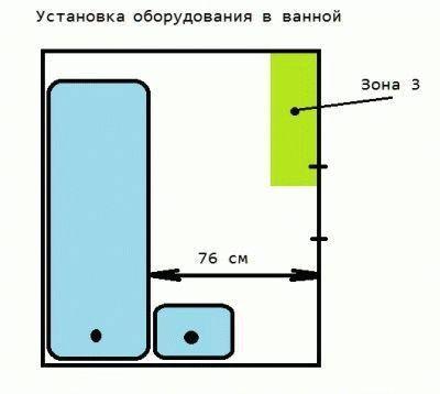 Место установки распределительного щита