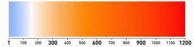 Спектр температур