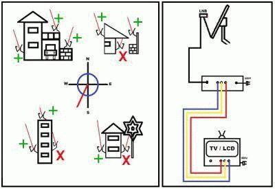 Настройка местоположения антенны
