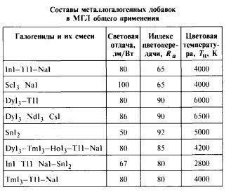 Таблица индексов для металлогалогенных ламп