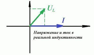 Анализ цепей на графике