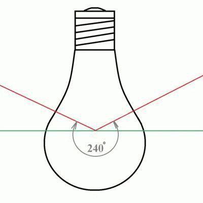 Схематическое изображение угла рассеивания
