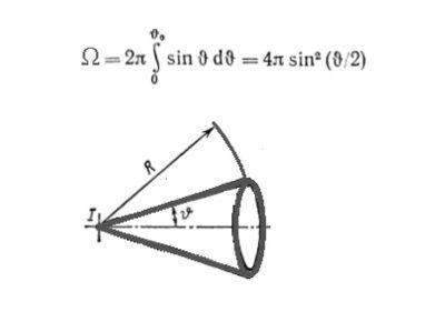 Формула и график освещённости
