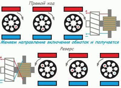 Принцип работы коллекторного двигателя схематично