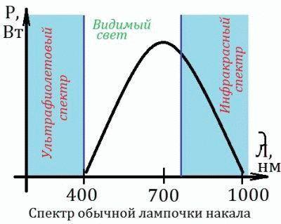 График спектра накала лампы