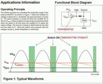 Схема и график для работы