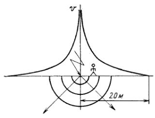 Схема формирования шагового напряжения