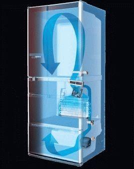 Принцип действия холодильника