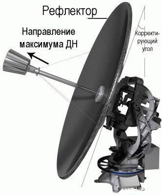 Особенности спутниковых антенн