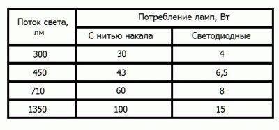 Таблица соотношения мощностей