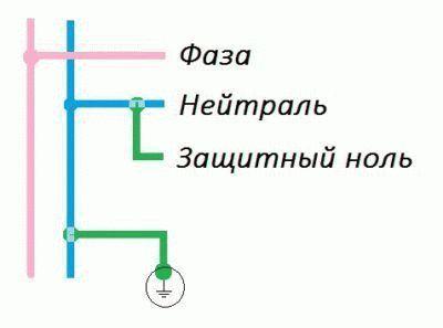 Система зануления