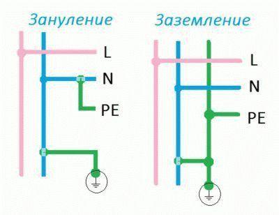 Различие между системами