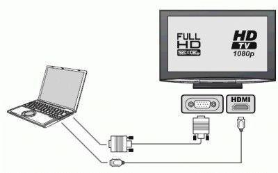 Подключение телевизора к компьютеру через HDMI