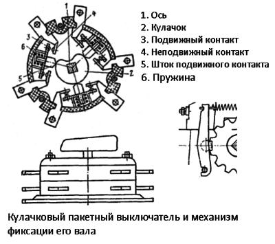 Рисунок кулачкового прибора