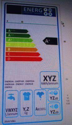 Современные классы энергоэффективности