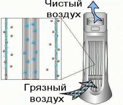 Принцип действия ионизатора