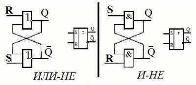 Построение RS-триггера на элементах ИЛИ-НЕ и И-НЕ