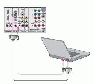 Подключение ТВ к компьютеру
